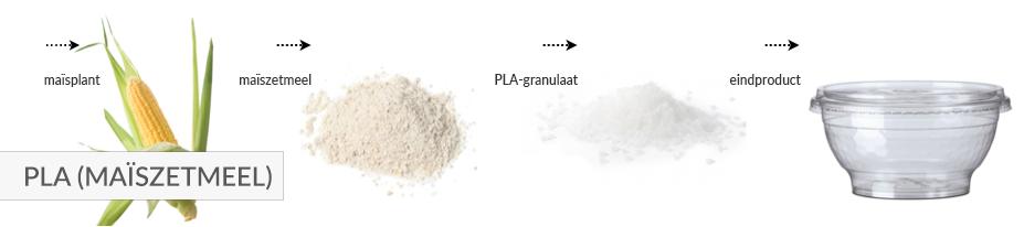 PLA (maïszetmeel)
